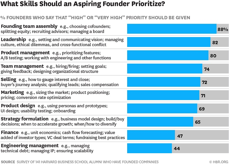 chart and data showing the skills that a founding team should prioritise