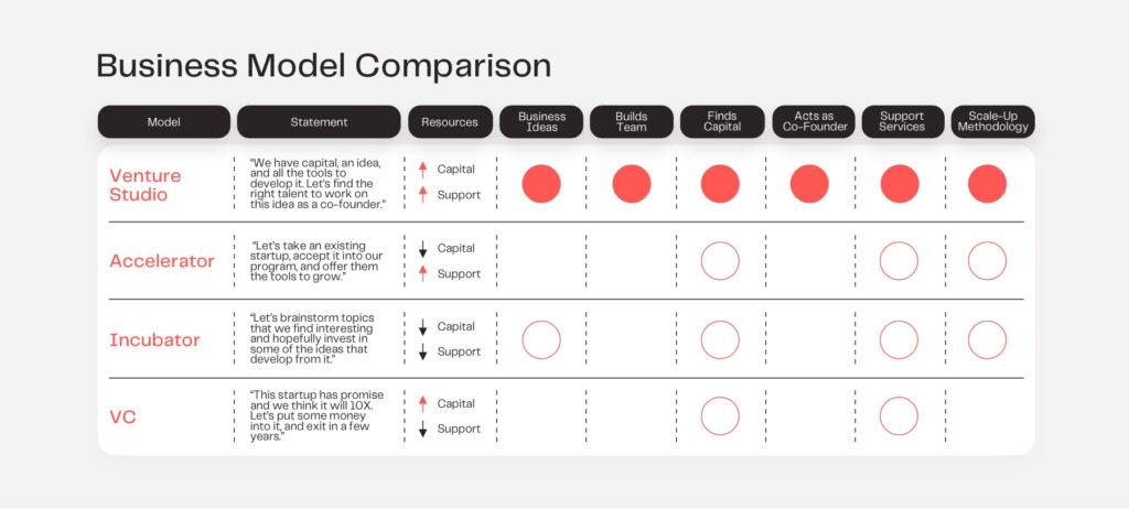 business model comparison between venture studios, accelerators, and incubators